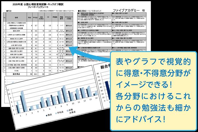 表やグラフで視覚的に得意・不得意分野がイメージできる!各分野におけるこれからの勉強法も細かにアドバイス!